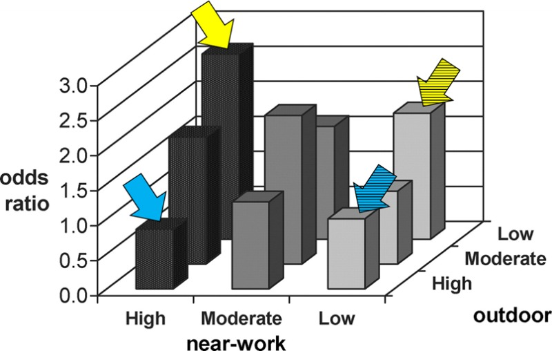 grafic miopie factori de mediu