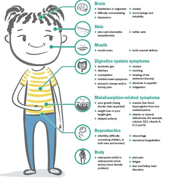 simptome gluten copii celiachie